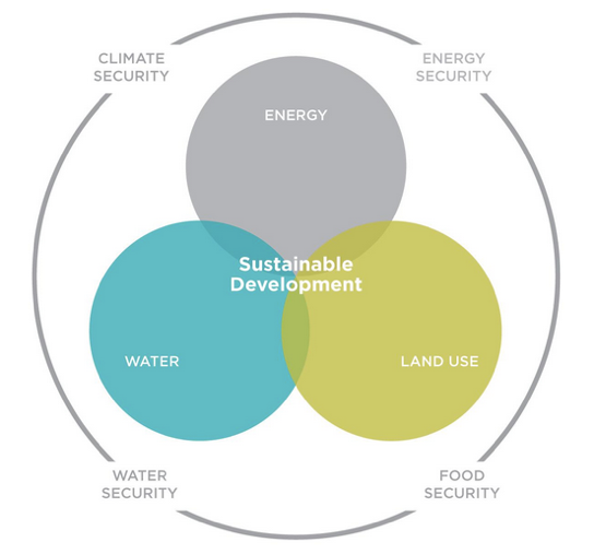 A holistic approach to climate action