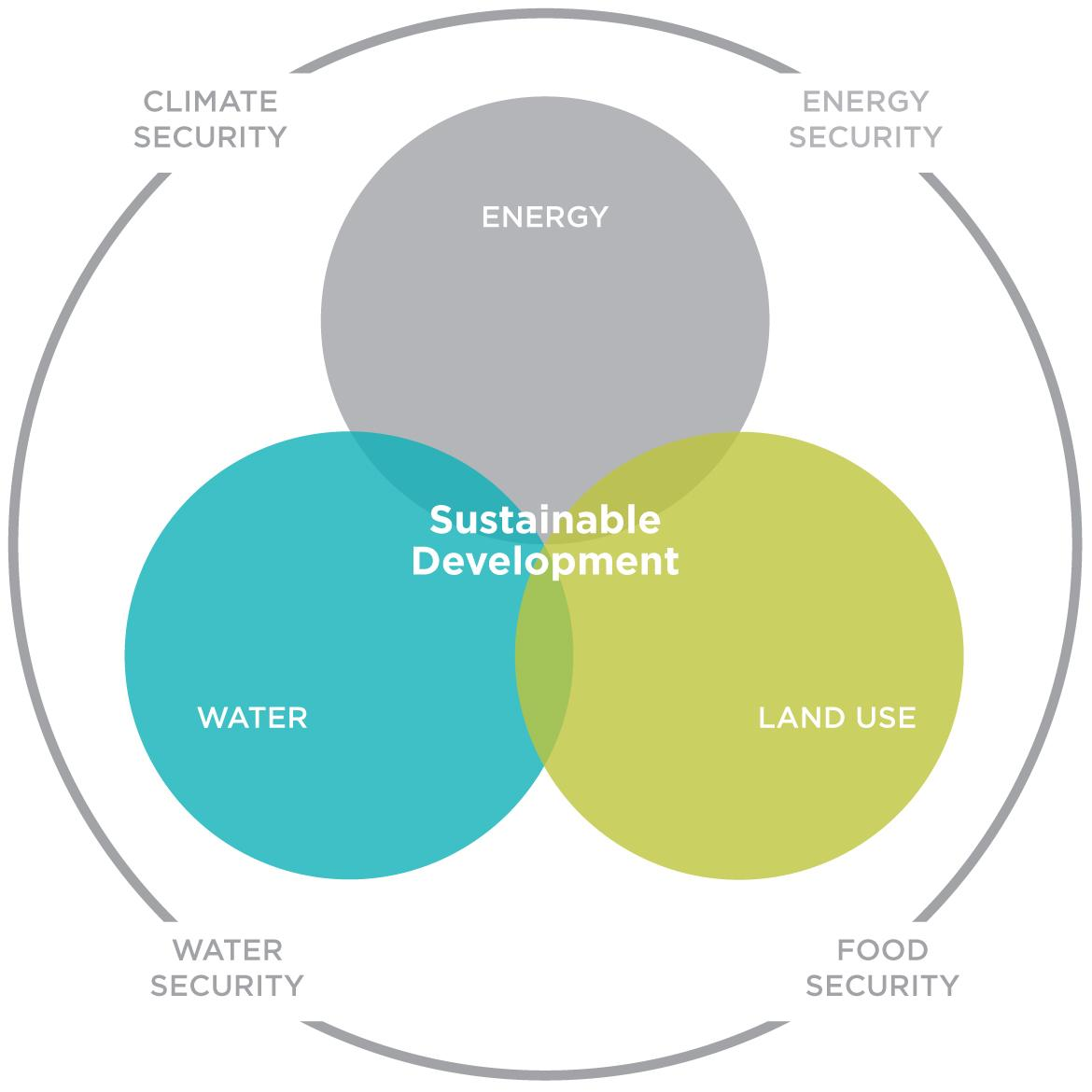 sustinable developmen Sustainable development is development that meets the needs of the present  without compromising the ability of future generations to meet their own needs.